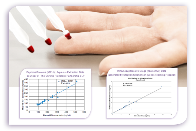 Unlike past DBS options Mitra has time and time again yielded results that correlate to venipuncture results