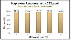 Naproxen recovery v HCT level