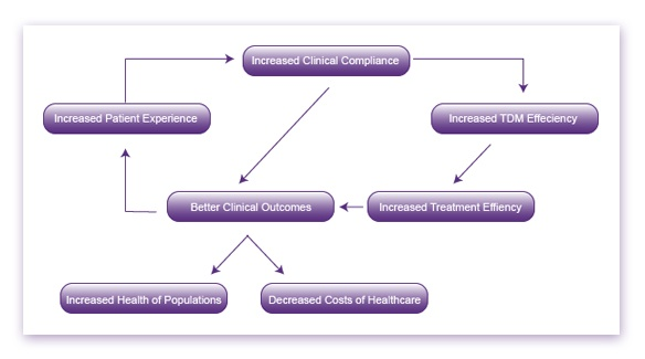 benefits-of-increased-patient-experience-flow-chart.jpg